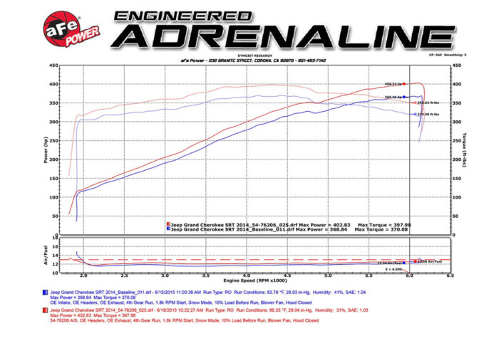 afe-power-jeep-grand-cherokee-momentum-gt-pro-5r-cold-air-intake-system-afe54-76206-06